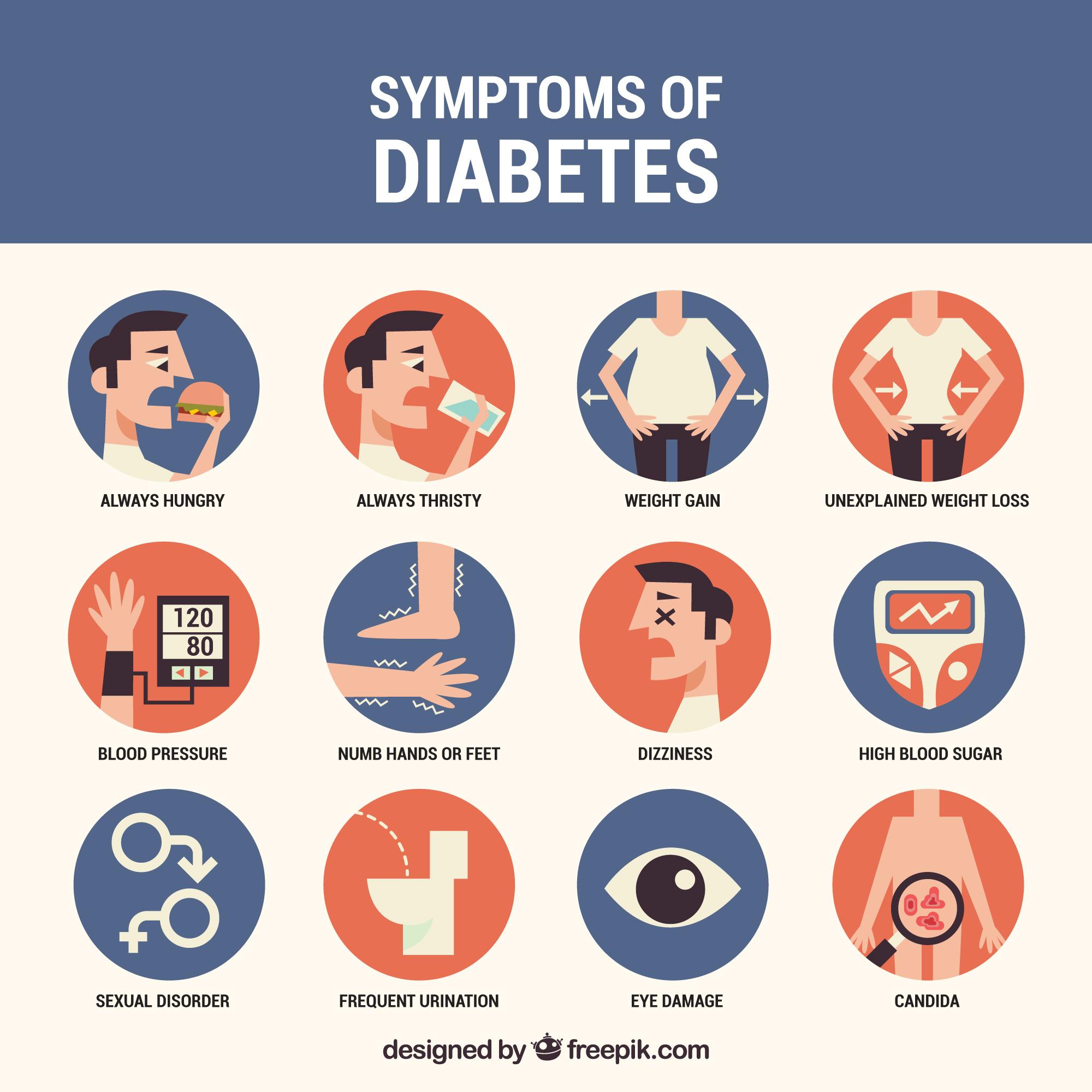 Quelques rappels sur le diabète