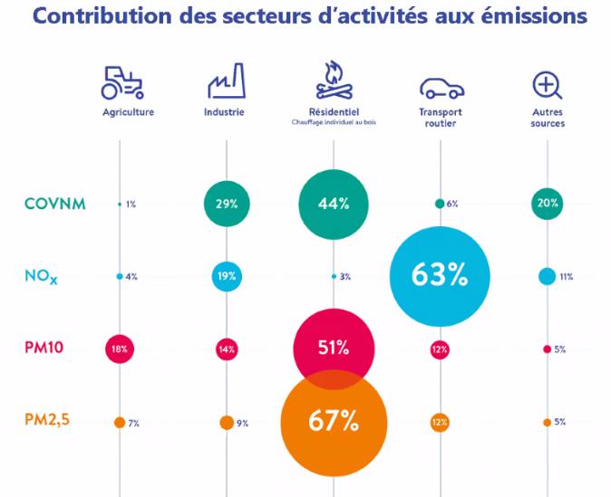 ATMO Bilan de la qualité de l'air 2019 en Auvergne Rhône-Alpes (sources: Atmo)
