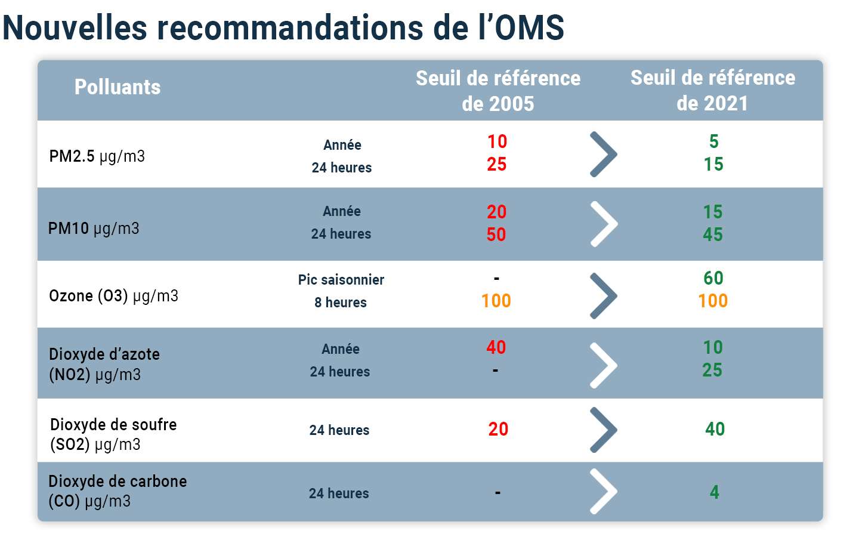 Pollution de l'air : Les nouvelles recommandations 2021 de l'OMS